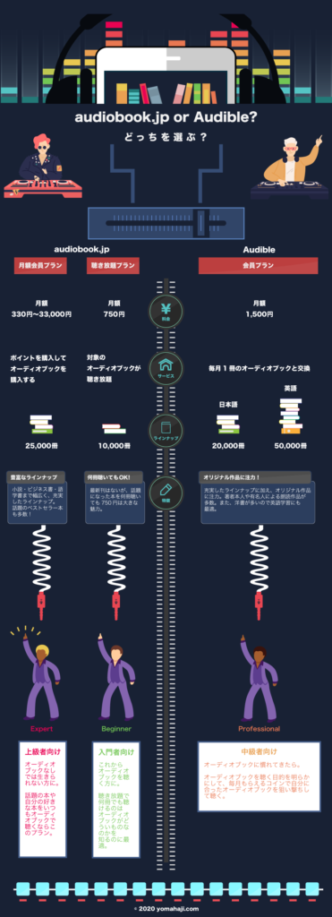 audiobook.jpとAudibleの料金プラン比較